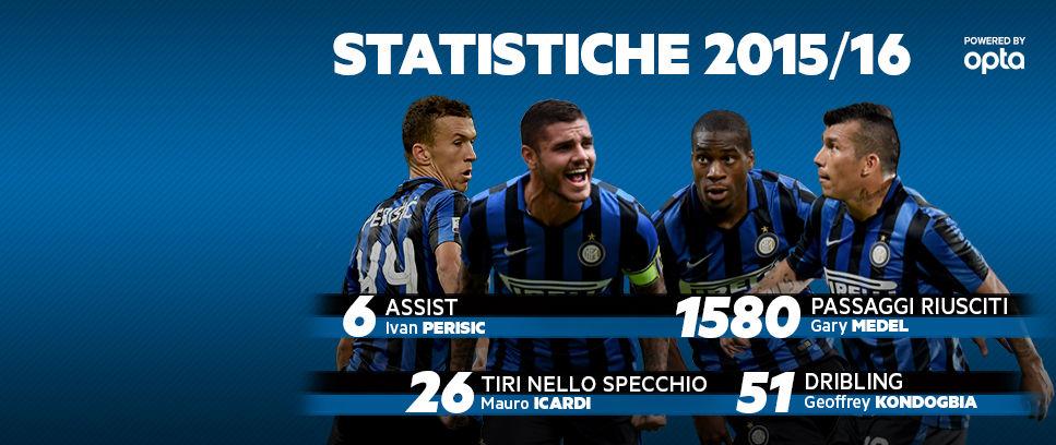 決定力の高いイカルディ、アシスト王はペリシッチ…15-16シーズンのデータ